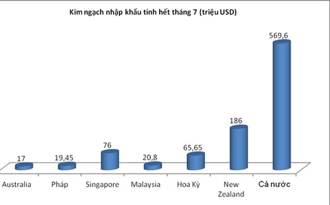 Người Việt chi tới 60 tỉ đồng mỗi ngày để uống sữa ngoại